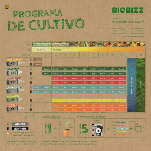 Try Pack Indoor Pack - BioBizz